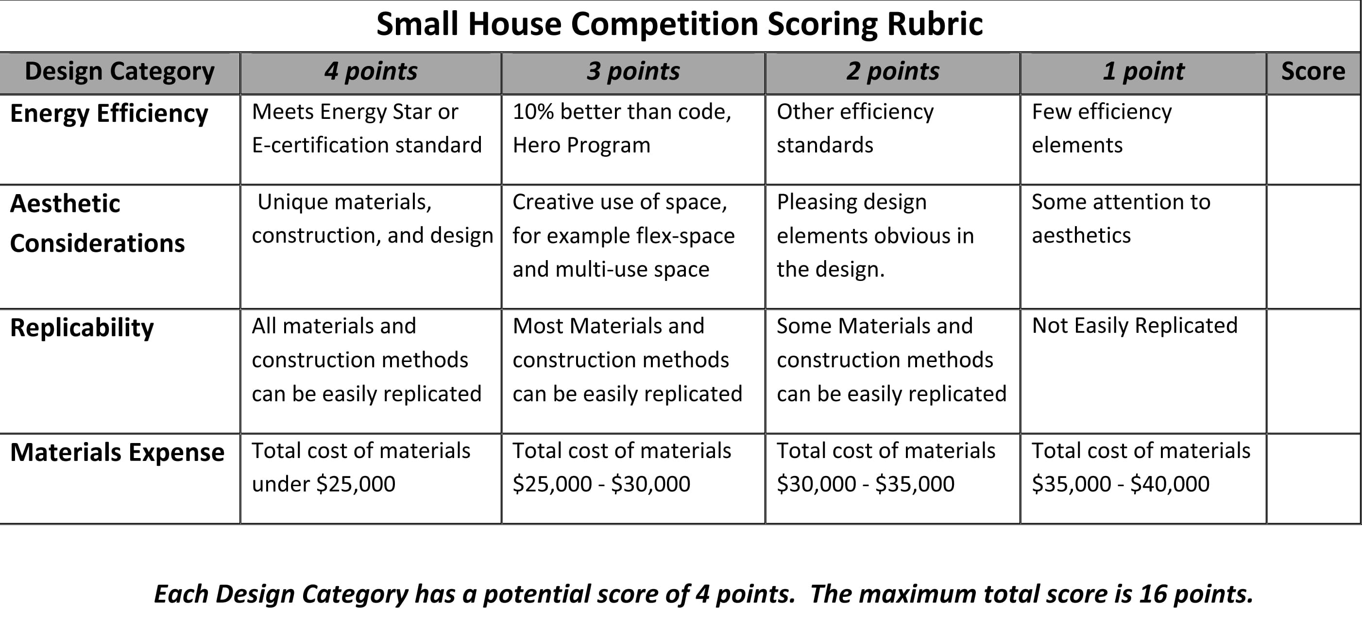 Microsoft Word - Revised Small House Scoring Rubric.docx