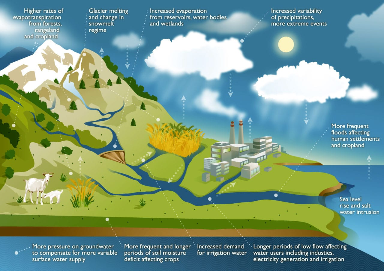 Climate Change Environmental Degradation Water Scarcity